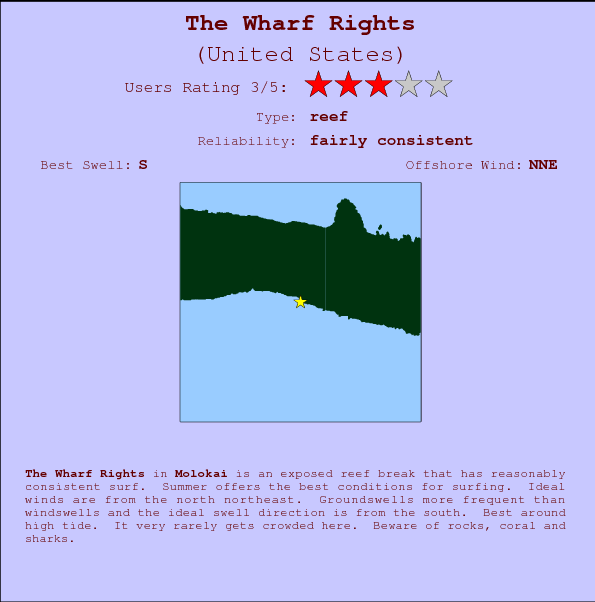 The Wharf Rights mapa de ubicación e información del spot