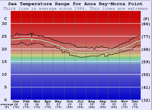 Anna Bay-Morna Point Gráfico de Temperatura del Mar