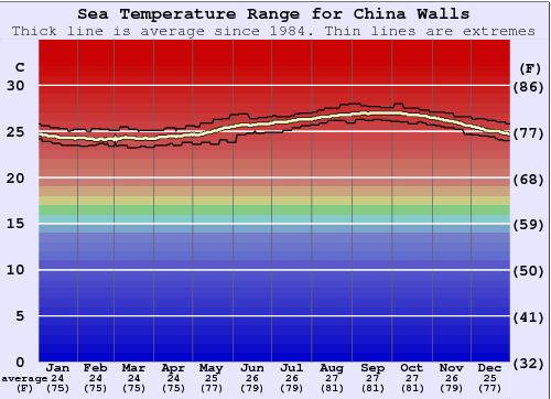China Walls Gráfico de Temperatura del Mar