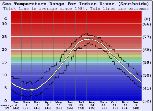 Indian River (Southside) Gráfico de Temperatura del Mar