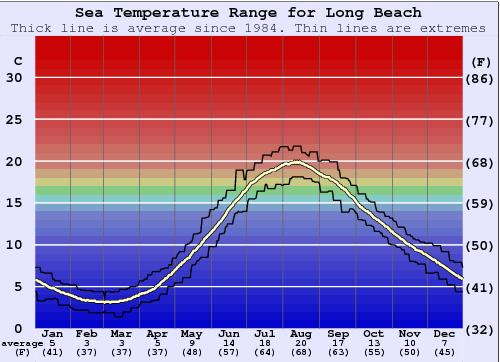 Long Beach Gráfico de Temperatura del Mar