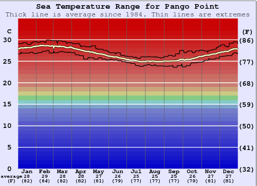 Pango Point Gráfico de Temperatura del Mar