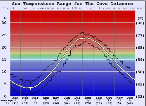 The Cove Delaware Gráfico de Temperatura del Mar