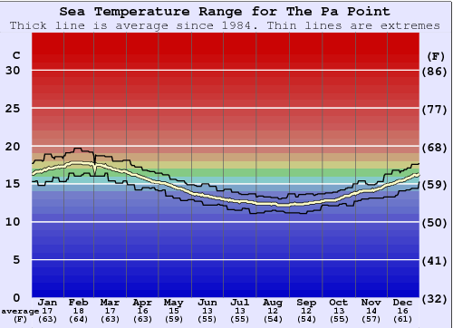 The Pa Point Gráfico de Temperatura del Mar