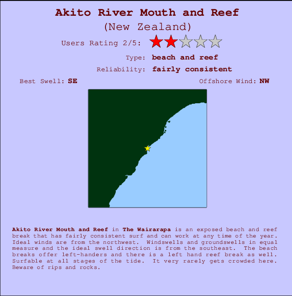 Akito River Mouth and Reef mapa de ubicación e información del spot