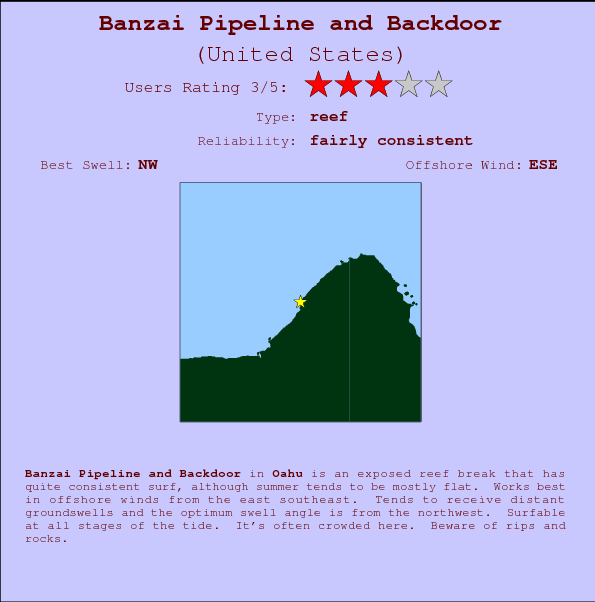 Banzai Pipeline and Backdoor mapa de ubicación e información del spot
