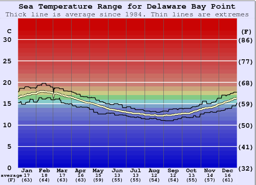 Delaware Bay Point Gráfico de Temperatura del Mar