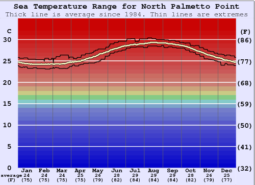 North Palmetto Point Gráfico de Temperatura del Mar