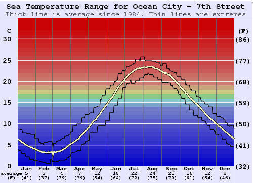 Ocean City - 7th Street Gráfico de Temperatura del Mar