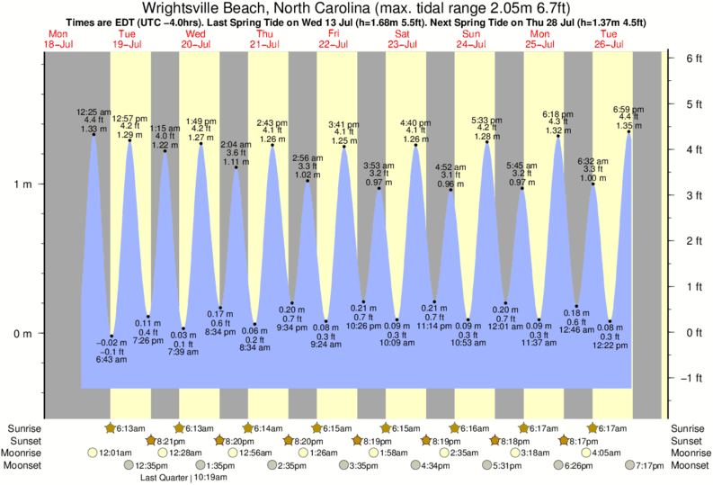 surf forecast com